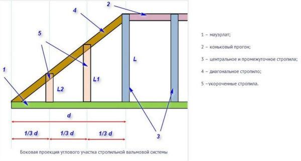 Боковая проекция углового участка