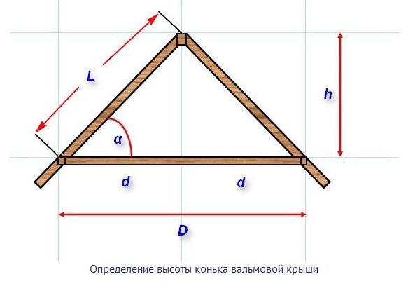 Определение высоты конька вальмовой крыши