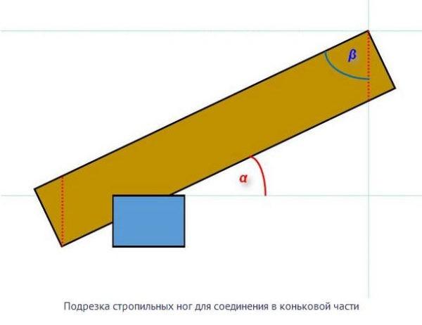 Подрезка стропильных ног для соединения в коньковой части