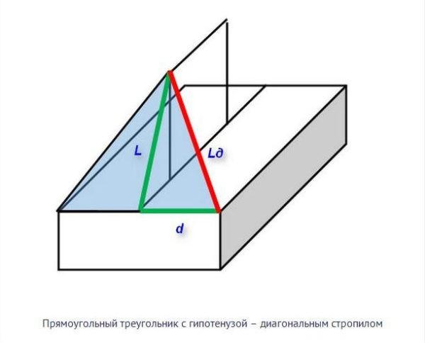 Прямой треугольник с гипотенузой