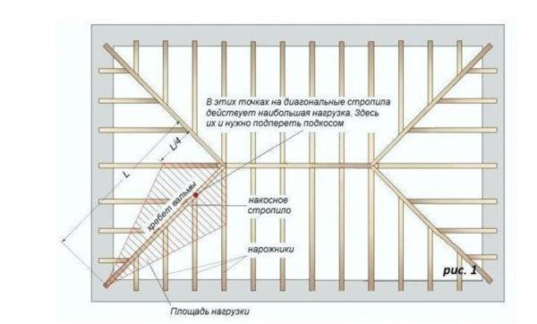 Разные элементы вальмовой крыши