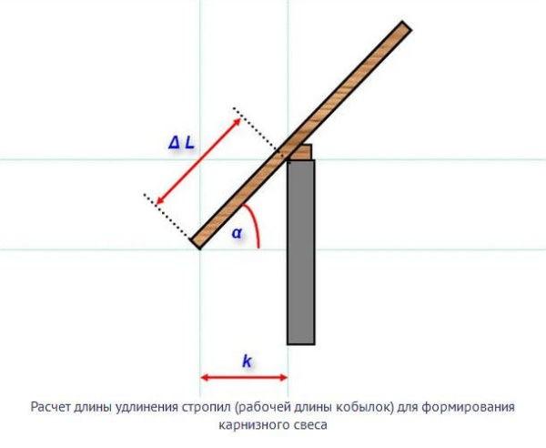Расчет длины удлинения стропила
