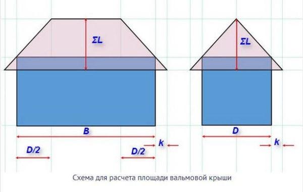 Схема для расчета площади вальмовой крыши