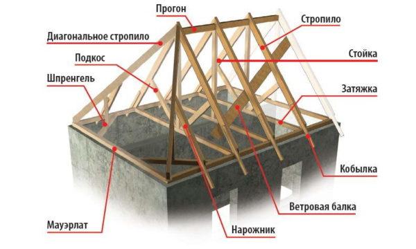 Схема строения стропильной системы крыши