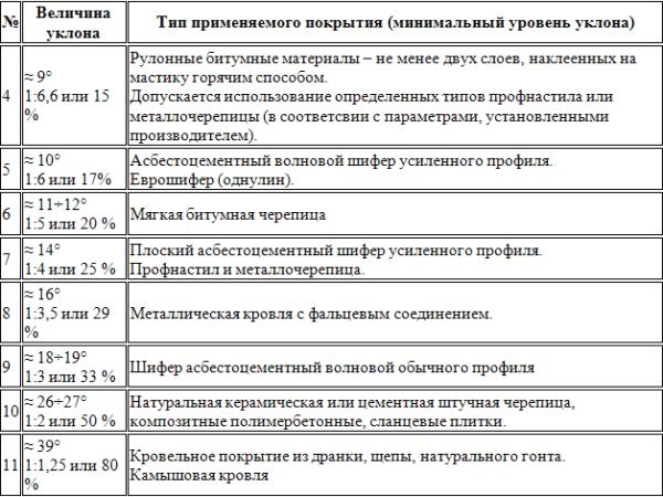 Таблица - угол наклона крыши в зависимости от кровельного материала