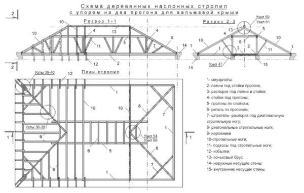Чертеж вальмовой крыши (наслонные стропила с упором на два прогона)