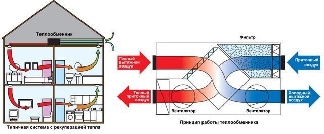 Рекуперация тепла – один из способов свести к минимуму тепловые потери при вентиляции помещений.