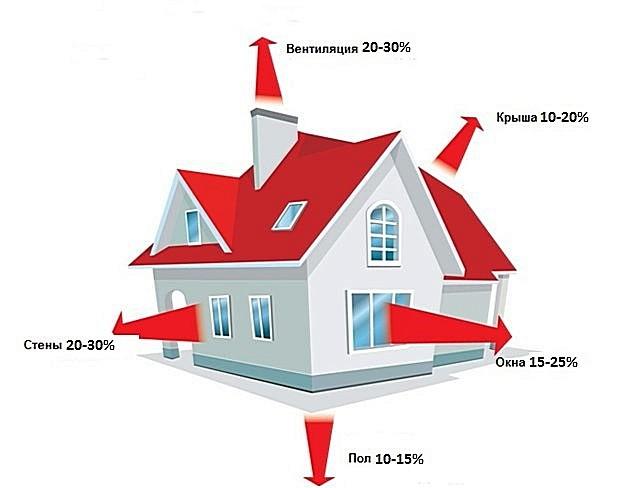 Основные пути теплопотерь в частном доме.
