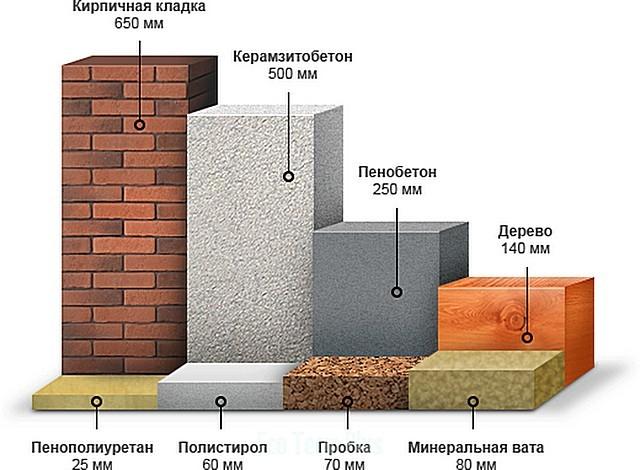 Толщины материалов, необходимые для создания равного значения термического сопротивления – наглядно видна разница в коэффициентах теплопроводности.