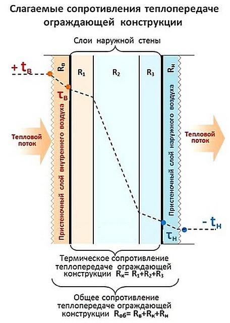 Схема показывает, из чего слагается общее сопротивление теплопередаче многослойной строительной ограждающей конструкции