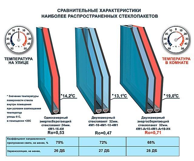 Грамотный выбор оконных систем с энергосберегающими стеклопакетами позволяет достичь немалой экономии в затратах на отопление.