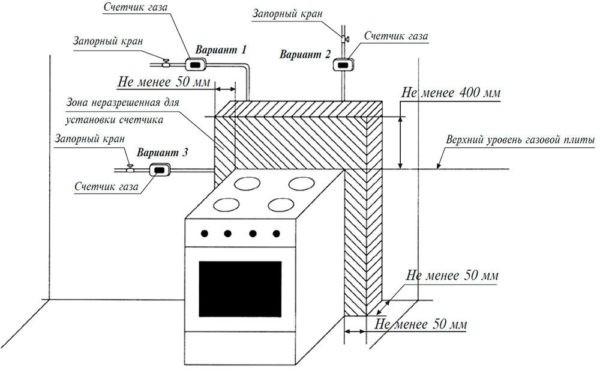 Базовая схема подключения газовой плиты в квартире