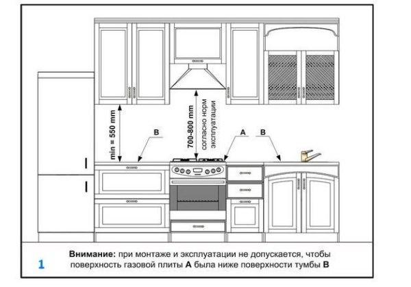 Тумбы кухонного гарнитура, включая и мойку, не должны располагаться выше варочной поверхности. А рекомендуемое расстояние до вытяжки (её нижней плоскости) не должно быть менее 70 сантиметров