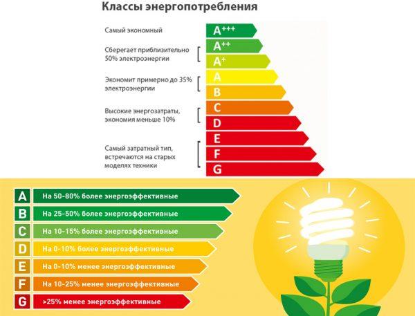 Класс энергопотребления бытовой техники