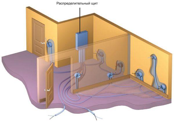 Вариант скрытой прокладки - проводка вмурована в бетонную стяжку