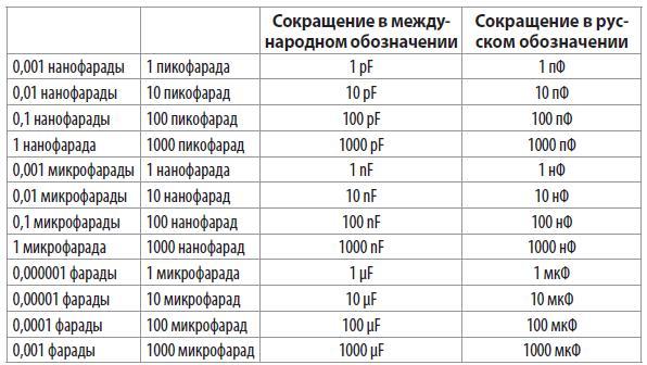 Единицы измерения емкости конденсаторов