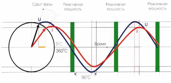 Интерпретация изменения полного тока и напряжения сети при наличии индуктивной нагрузки