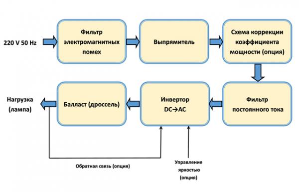 Структурная схема электронного балласта