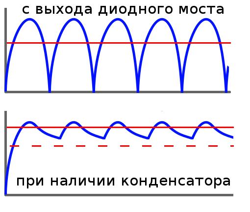 Схема, на которой конденсатор сглаживает напряжение